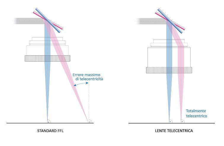 DifferenzaLenti-39-1 Телецентрические объективы идеально подходят для высокоточного применения. Почему?