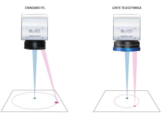 MessaFuocoOmogenea-39 Телецентрические объективы идеально подходят для высокоточного применения. Почему?