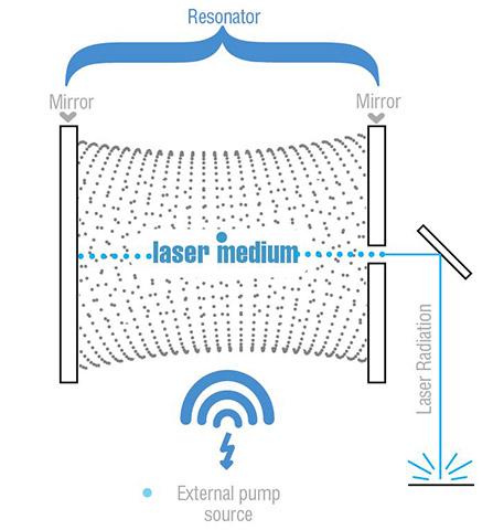 Schema-Laser-Articolo-En История лазера: от Эйнштейна до Гордона Гулда