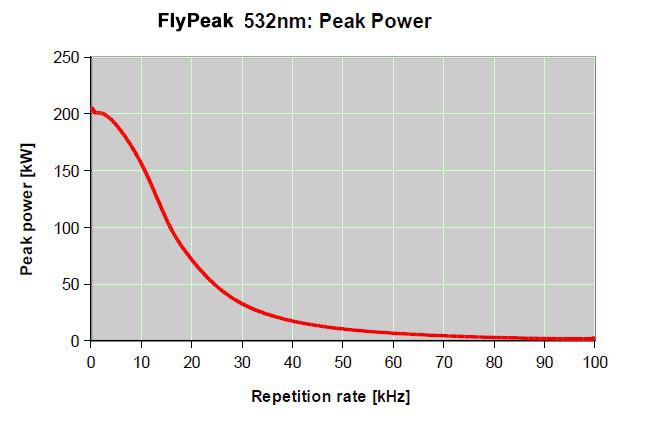 peakpower-onda-1 Революция пластмасс: лазер FLYPEAK для маркировки всех их видов